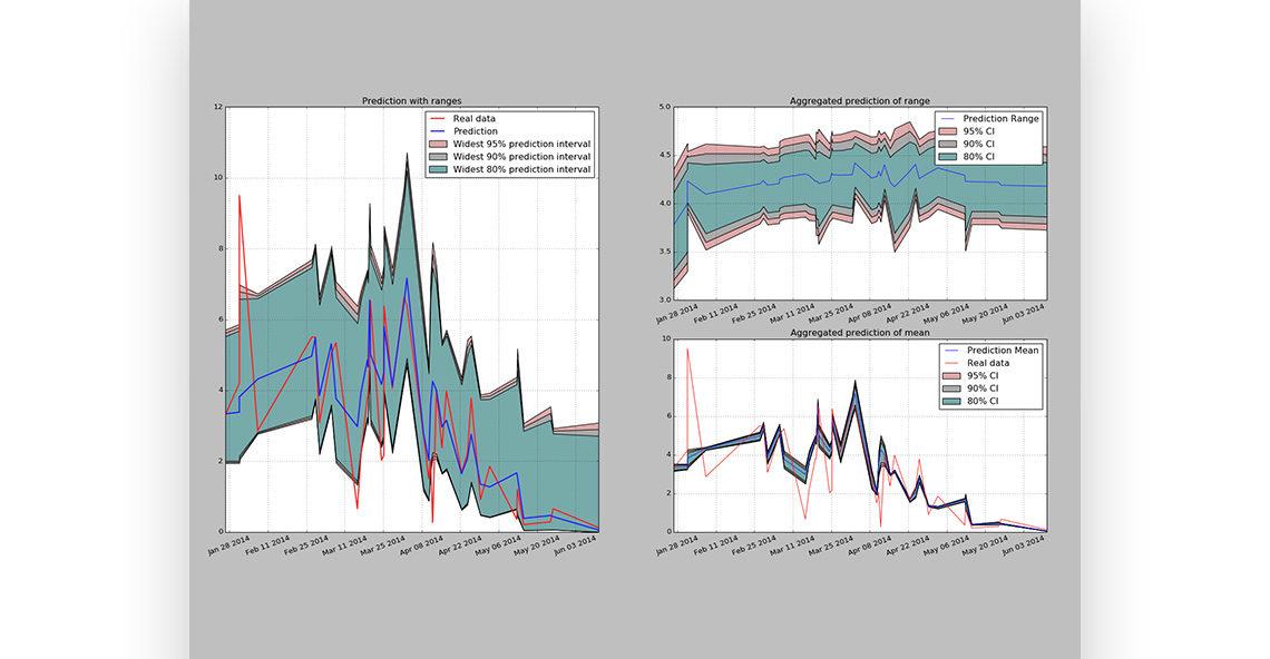 Financial services forecasting (NDA)