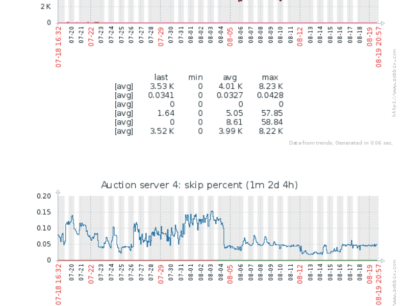 Singapore Startup : RTB Traffic Arbitrage and massive integration.